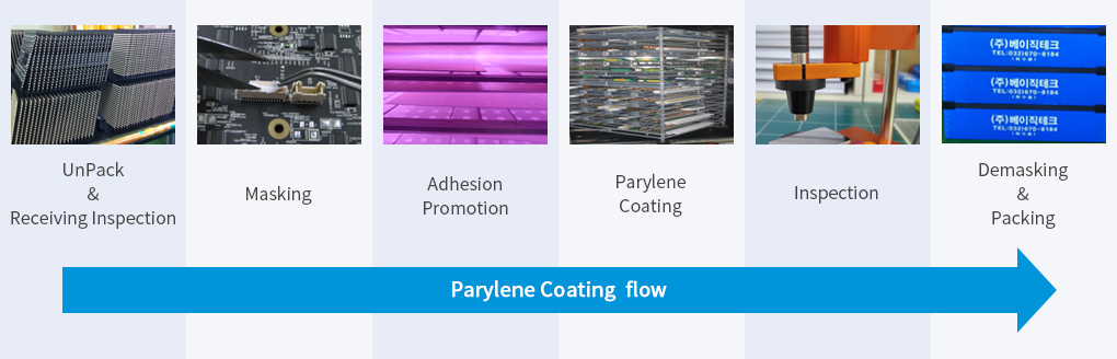 UnPack&Receiving Inspection,Masking,Adsion Promotion,Parylene Coatin,Inspection,Demasking &Packing